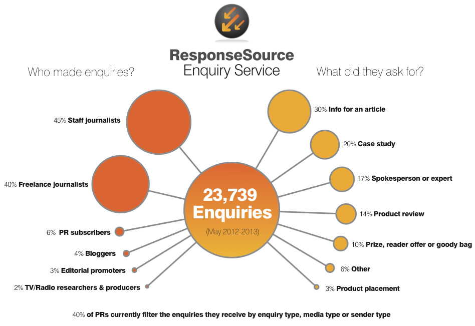 ResponseSource enquirer and enquiry type infographic