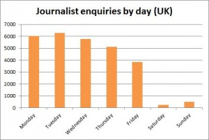 Journalist requests by day