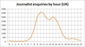 Journalist requests by hour