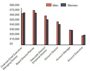 Gender pay gap in agencies (chart from PRCA)