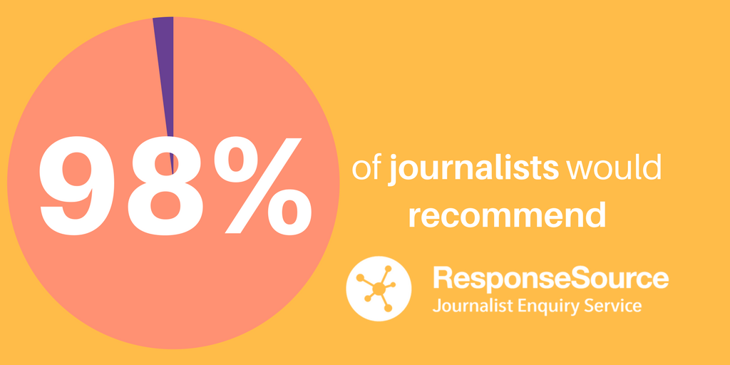 98% of journalists would use ResponseSource again