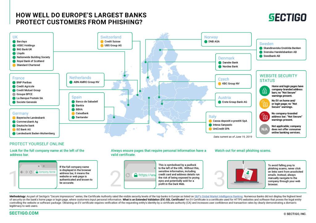 Sectigo infographic - European banks and phishing