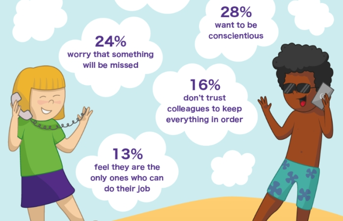 Infographic on reasons why SME employees check in to work when they're on holiday