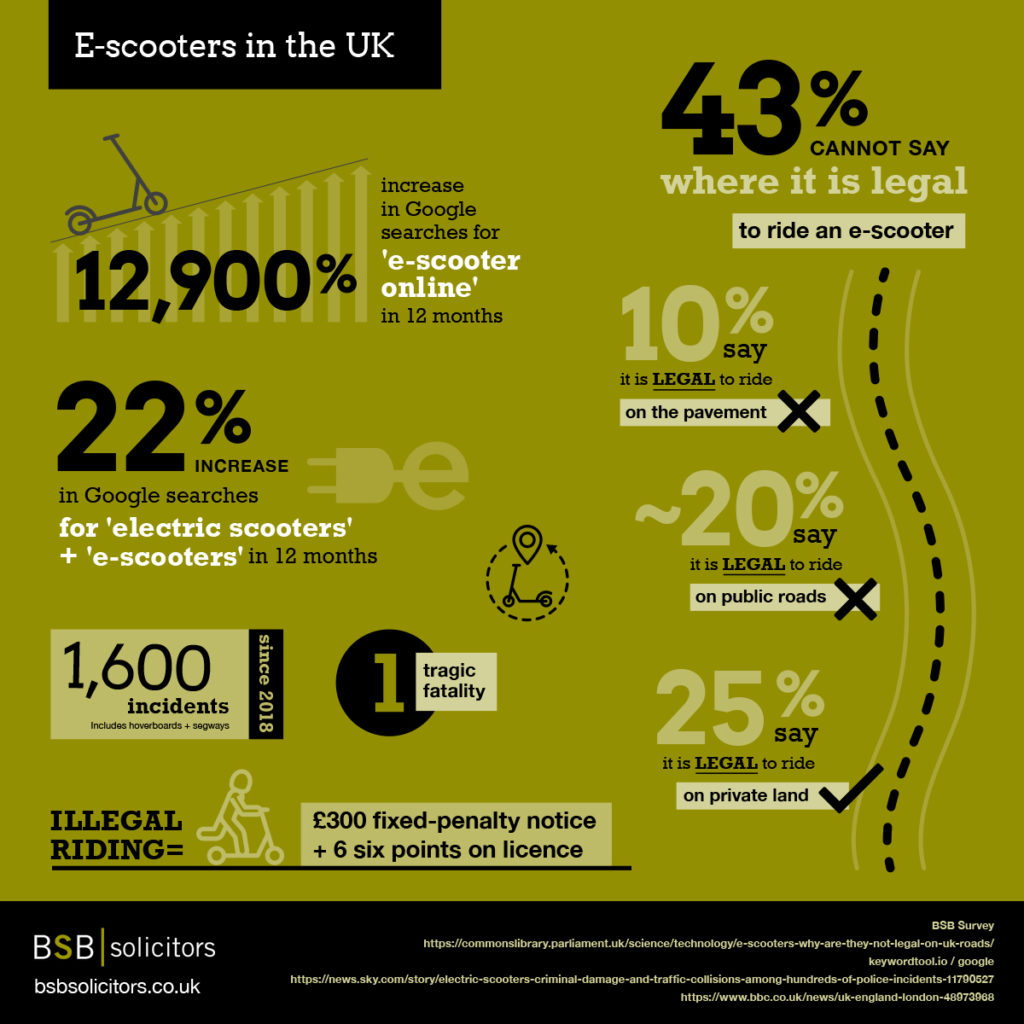BSB Solicitors infographic on e-scooters
