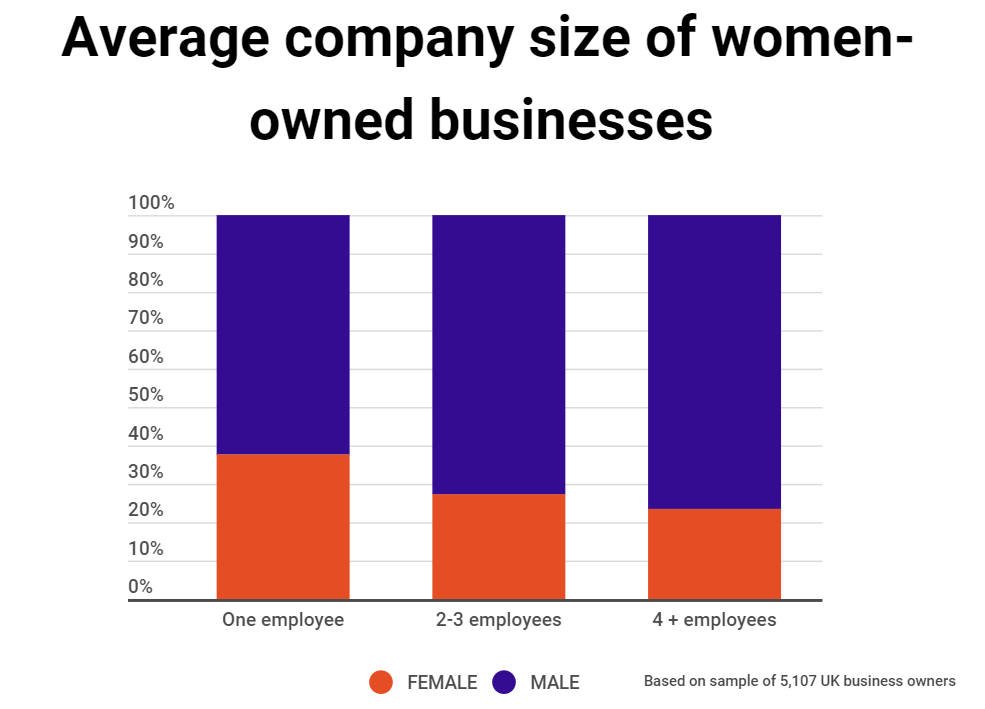 Graph from tech company UENI illustrating women run only 23.44% of companies with 4 or more employees